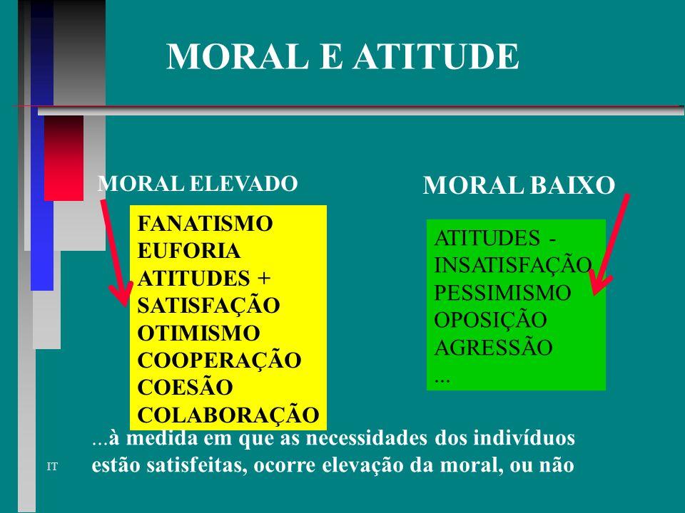 MORAL E ATITUDE MORAL BAIXO MORAL ELEVADO FANATISMO EUFORIA ATITUDES -