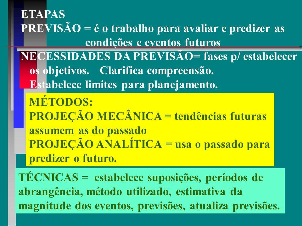 ETAPAS PREVISÃO = é o trabalho para avaliar e predizer as. condições e eventos futuros. NECESSIDADES DA PREVISÃO= fases p/ estabelecer.