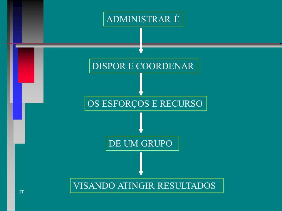 ADMINISTRAR É DISPOR E COORDENAR OS ESFORÇOS E RECURSO DE UM GRUPO VISANDO ATINGIR RESULTADOS