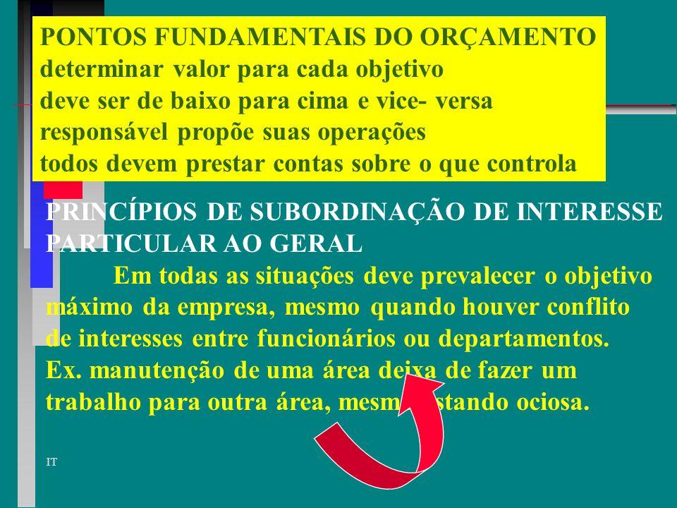 PONTOS FUNDAMENTAIS DO ORÇAMENTO