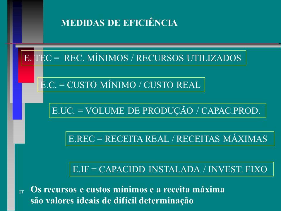 MEDIDAS DE EFICIÊNCIA E. TEC = REC. MÍNIMOS / RECURSOS UTILIZADOS. E.C. = CUSTO MÍNIMO / CUSTO REAL.