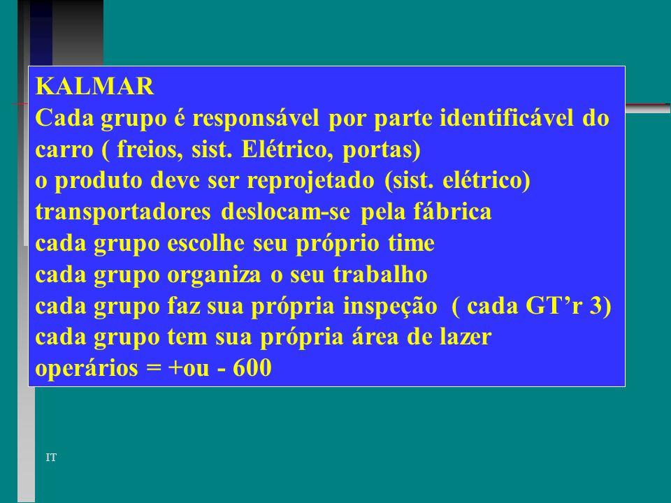 KALMAR Cada grupo é responsável por parte identificável do. carro ( freios, sist. Elétrico, portas)
