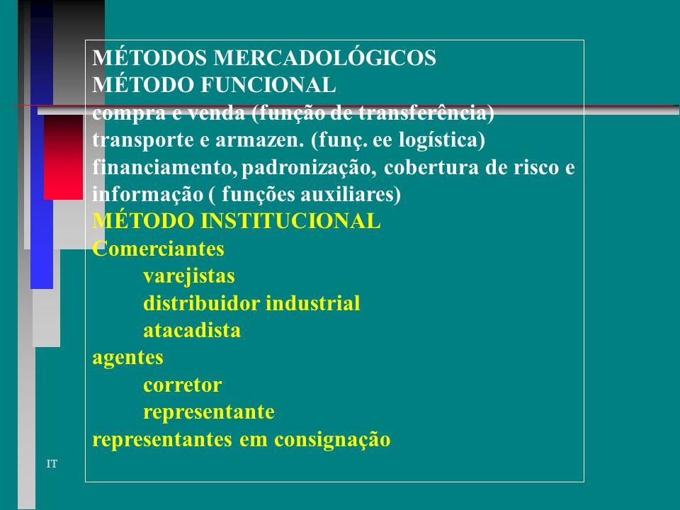 MÉTODOS MERCADOLÓGICOS