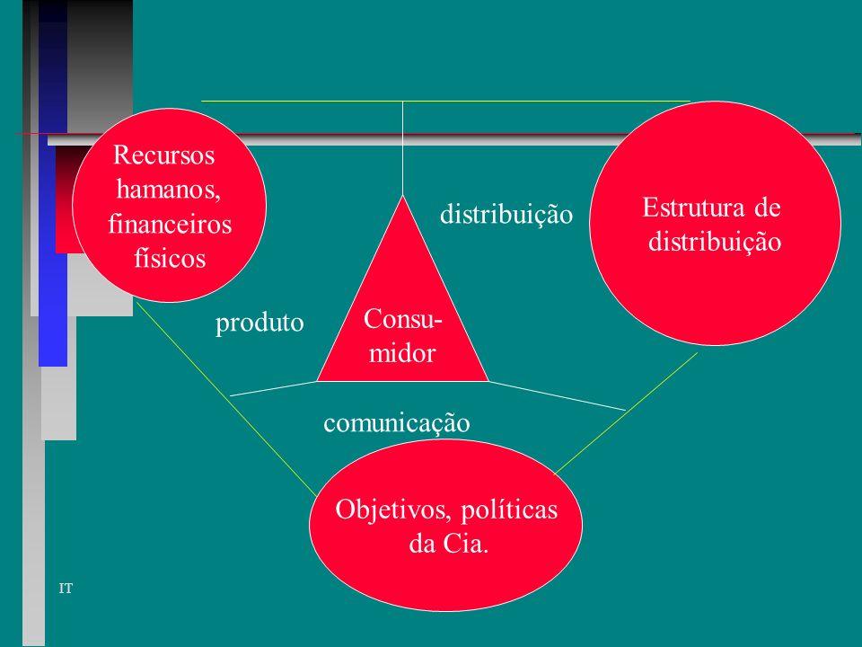 Estrutura de distribuição. Recursos. hamanos, financeiros. físicos. Consu- midor. distribuição.