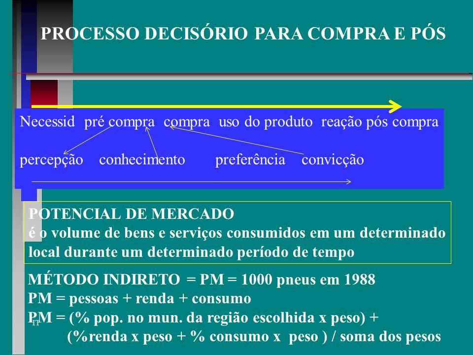 PROCESSO DECISÓRIO PARA COMPRA E PÓS