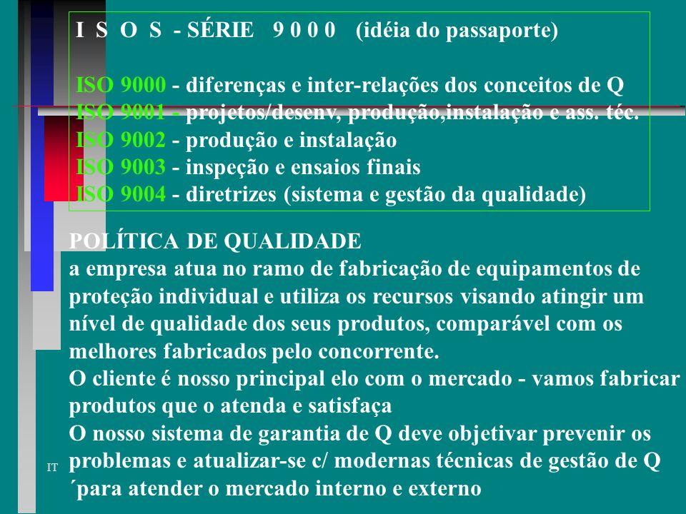 I S O S - SÉRIE 9 0 0 0 (idéia do passaporte)