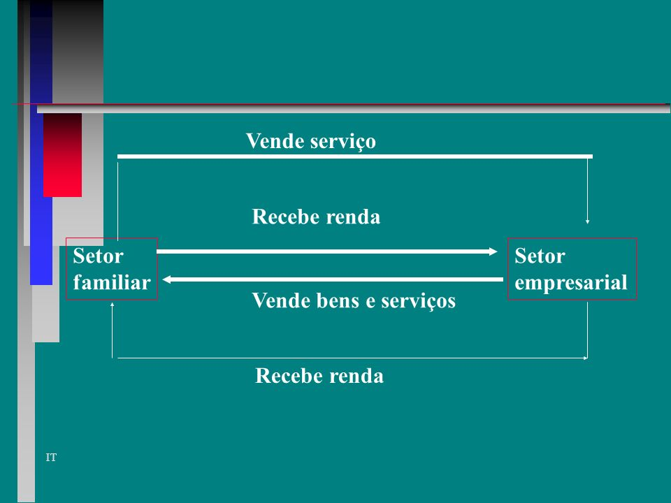 Vende serviço Recebe renda Setor familiar Setor empresarial Vende bens e serviços Recebe renda