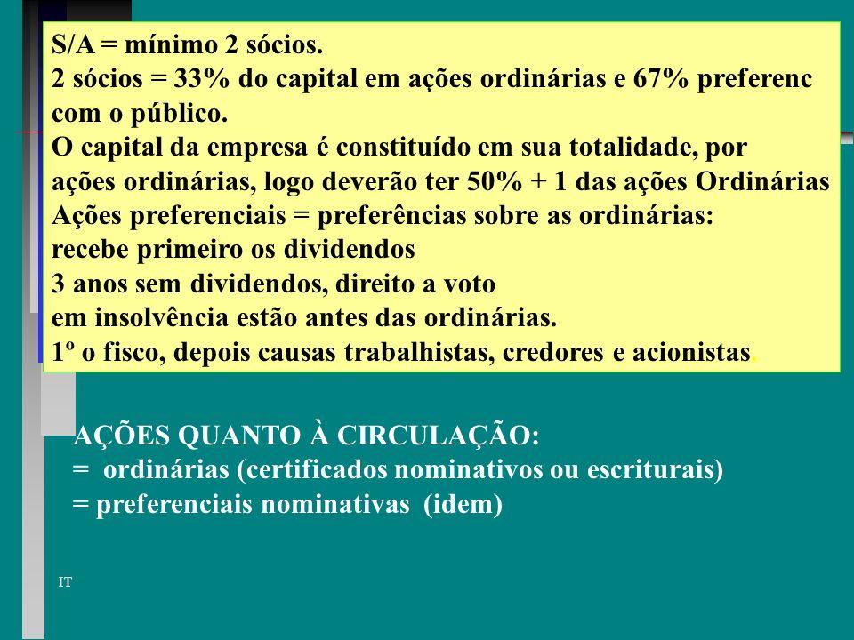 S/A = mínimo 2 sócios. 2 sócios = 33% do capital em ações ordinárias e 67% preferenc. com o público.