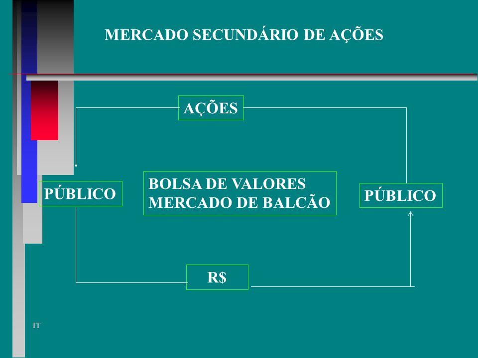 MERCADO SECUNDÁRIO DE AÇÕES