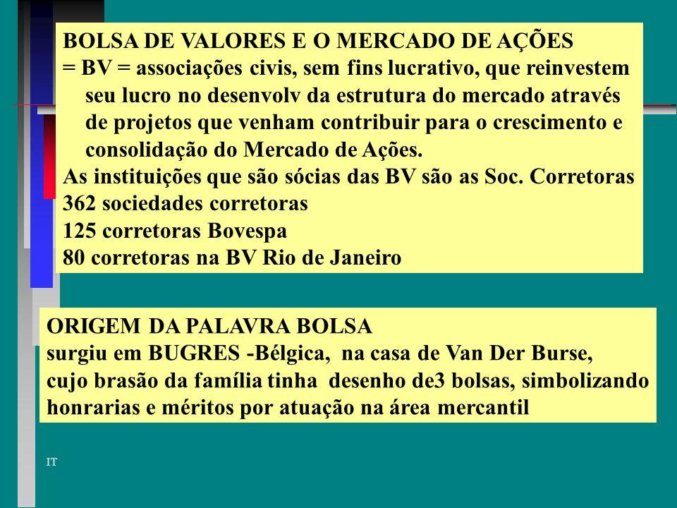 BOLSA DE VALORES E O MERCADO DE AÇÕES
