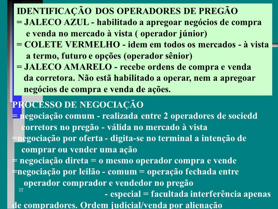 IDENTIFICAÇÃO DOS OPERADORES DE PREGÃO