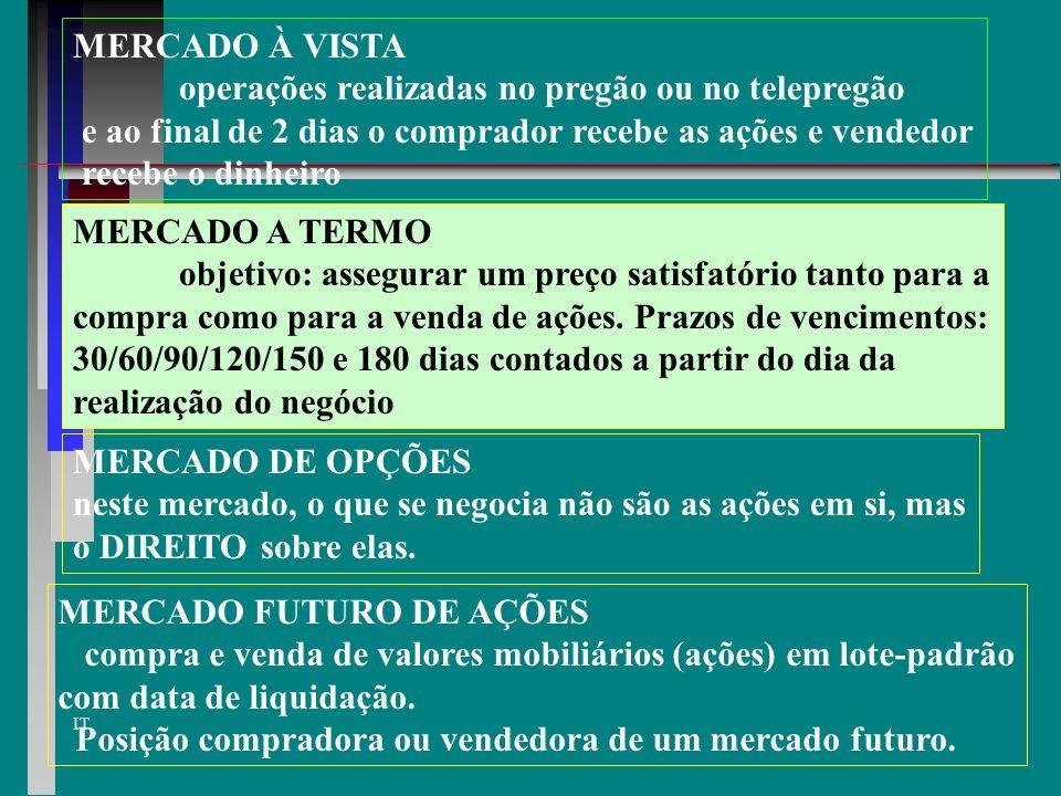 MERCADO À VISTA operações realizadas no pregão ou no telepregão. e ao final de 2 dias o comprador recebe as ações e vendedor.