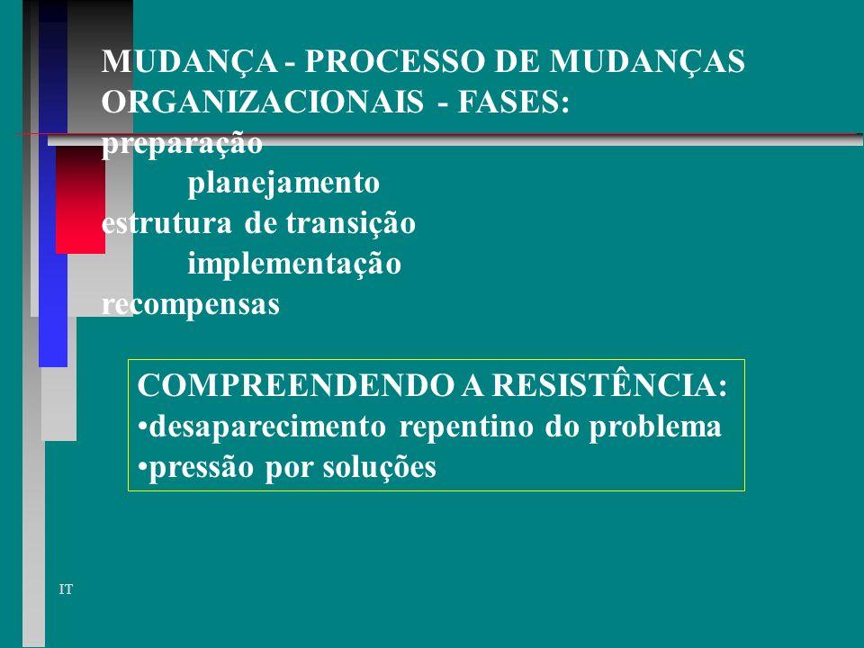 MUDANÇA - PROCESSO DE MUDANÇAS