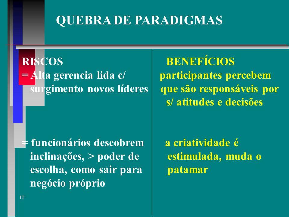 QUEBRA DE PARADIGMAS RISCOS BENEFÍCIOS