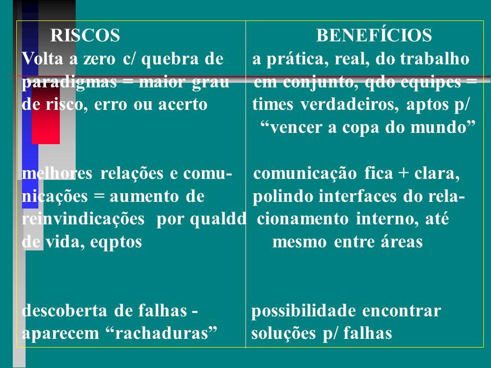 RISCOS BENEFÍCIOS Volta a zero c/ quebra de a prática, real, do trabalho. paradigmas = maior grau em conjunto, qdo equipes =