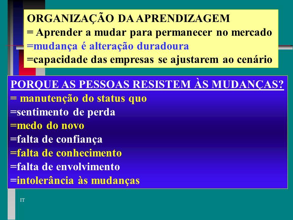 ORGANIZAÇÃO DA APRENDIZAGEM