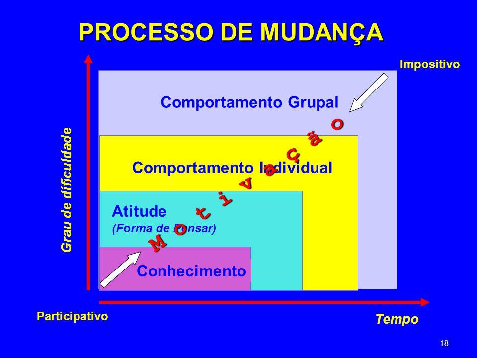 PROCESSO DE MUDANÇA M o t i v a ç ã o Comportamento Grupal