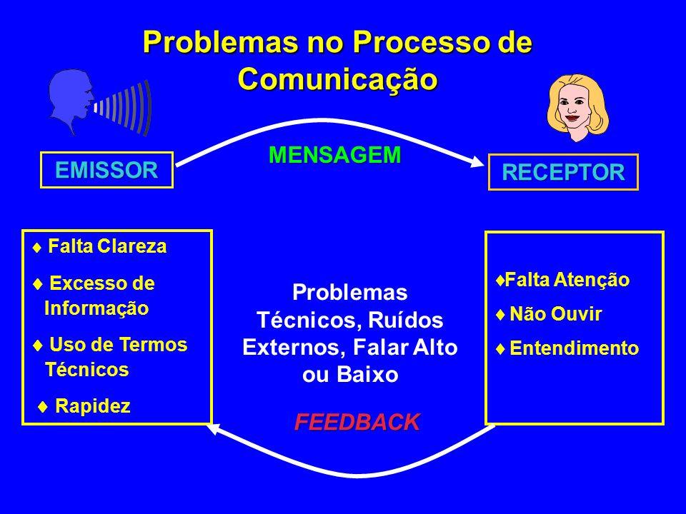 Problemas no Processo de Comunicação