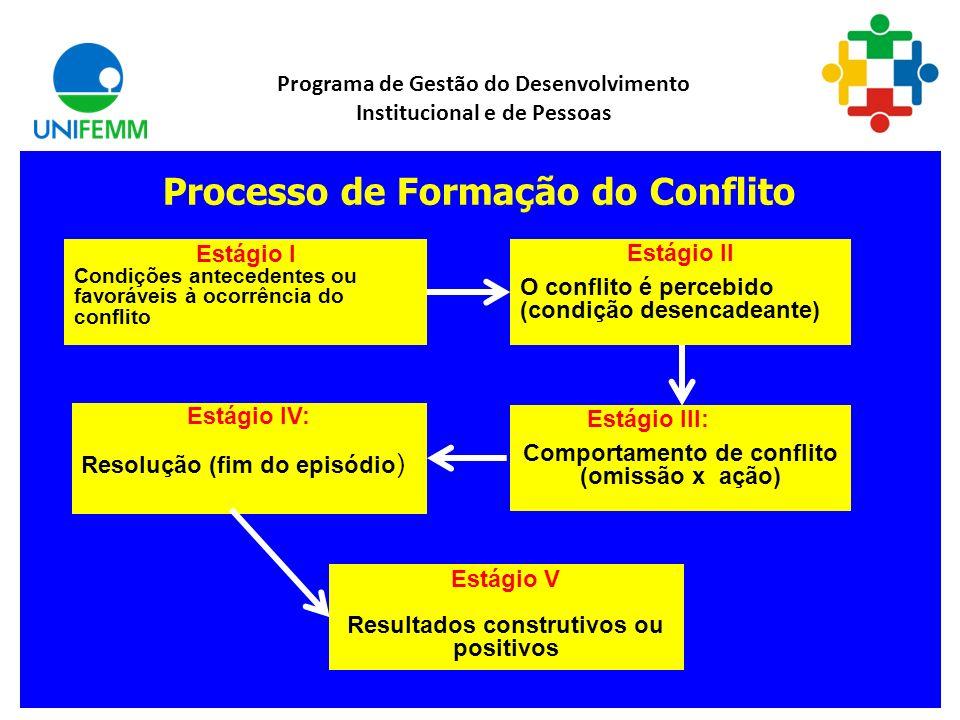 Processo de Formação do Conflito
