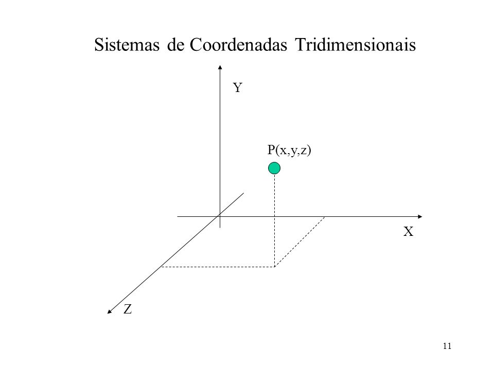 Sistemas de Coordenadas Tridimensionais