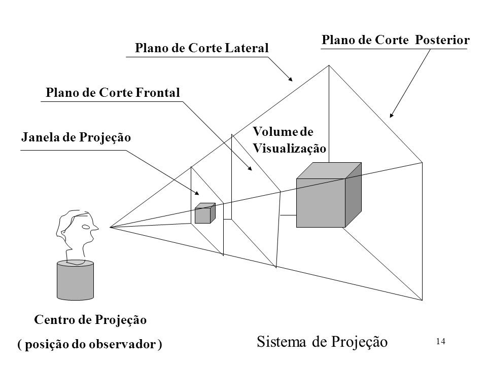 Sistema de Projeção Plano de Corte Posterior Plano de Corte Lateral