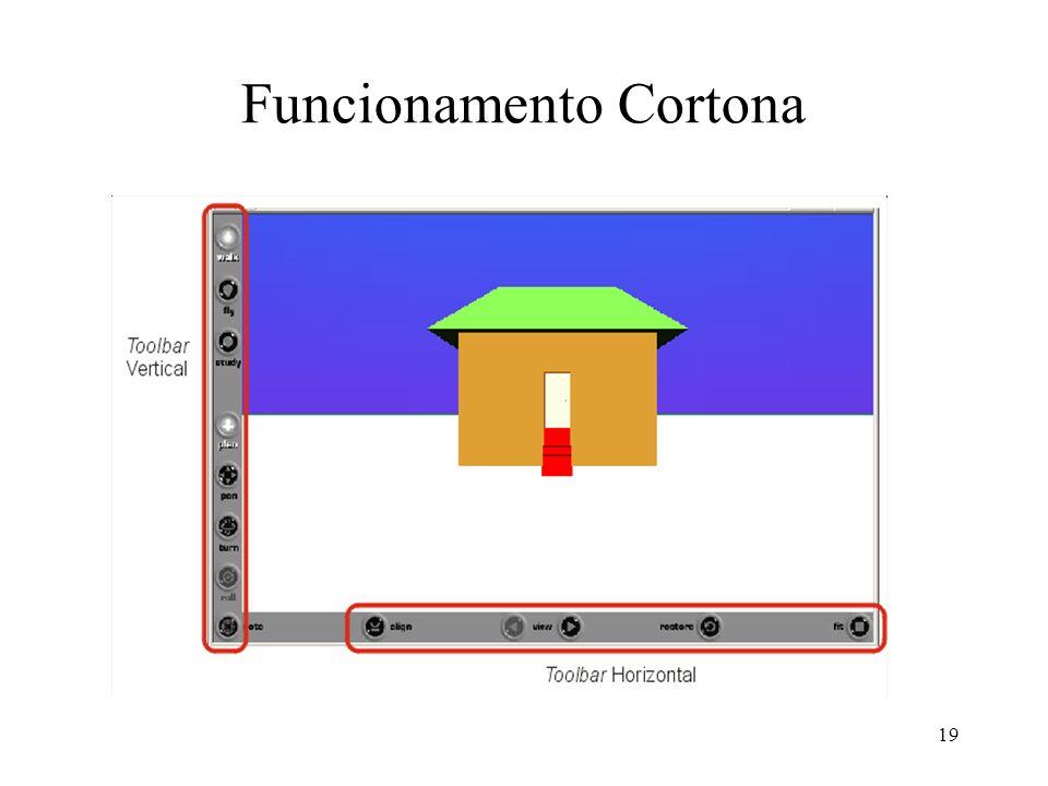 Funcionamento Cortona