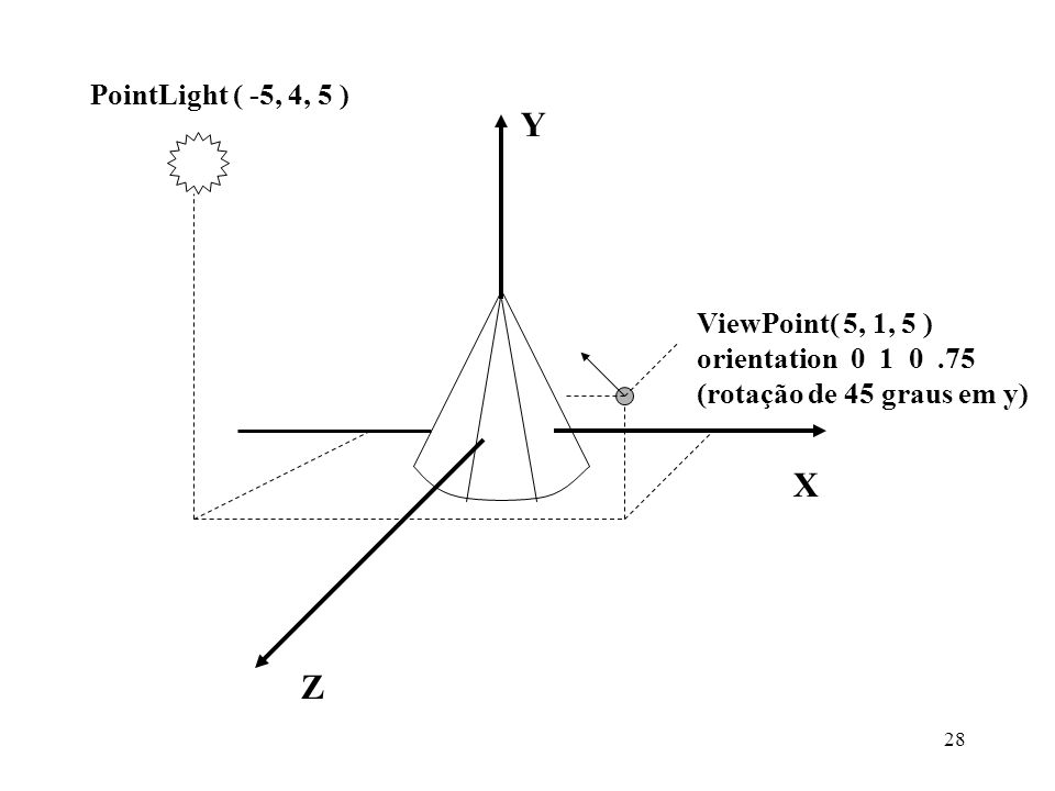 Y X Z PointLight ( -5, 4, 5 ) ViewPoint( 5, 1, 5 )