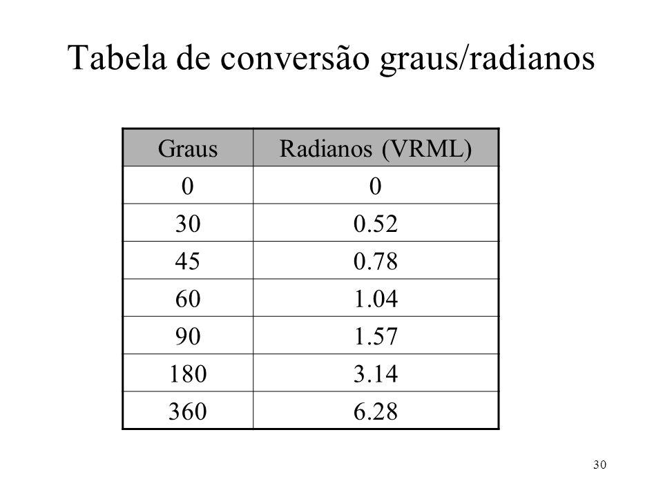 Tabela de conversão graus/radianos