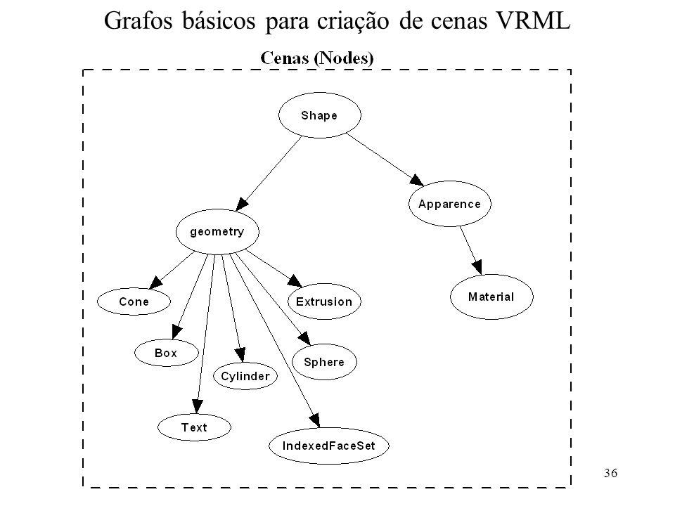 Grafos básicos para criação de cenas VRML