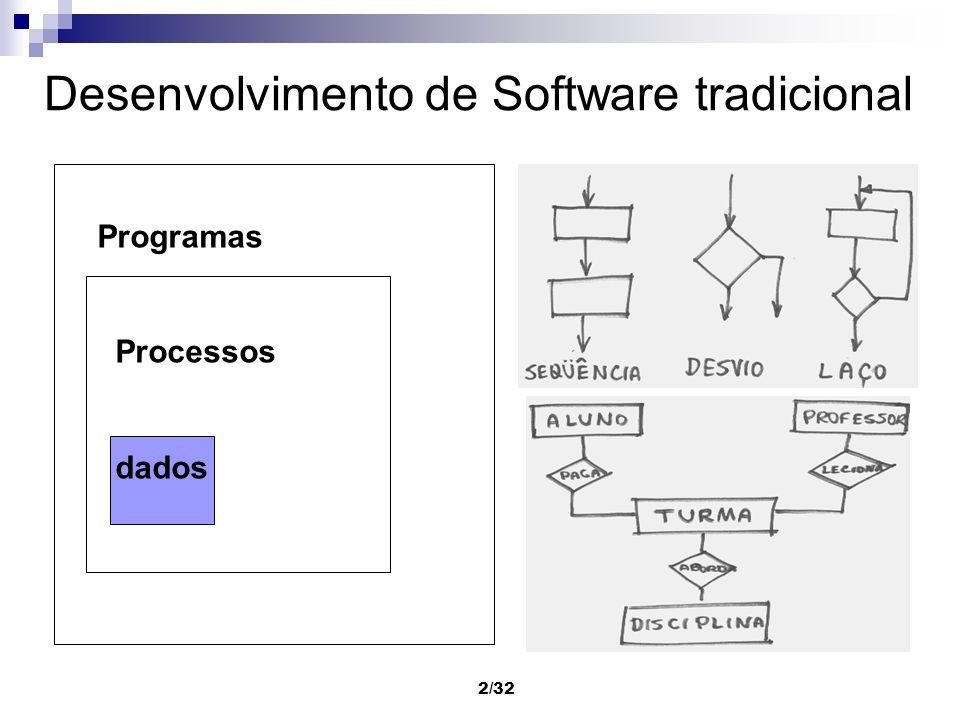 Desenvolvimento de Software tradicional