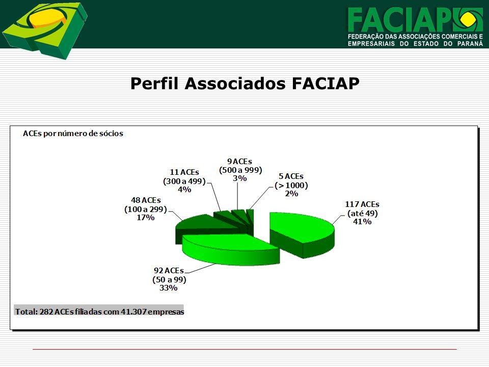 Perfil Associados FACIAP