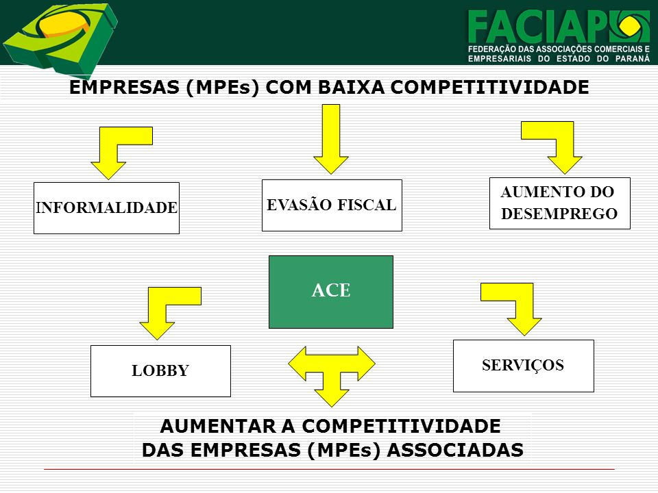 EMPRESAS (MPEs) COM BAIXA COMPETITIVIDADE