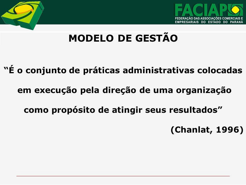 MODELO DE GESTÃO É o conjunto de práticas administrativas colocadas