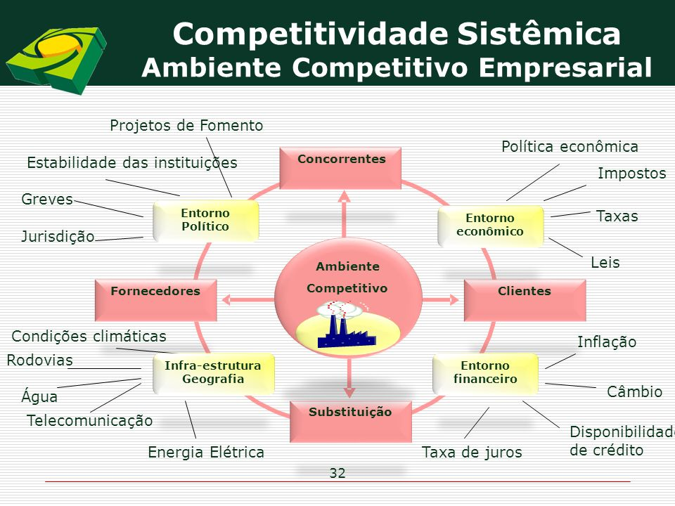Competitividade Sistêmica Ambiente Competitivo Empresarial