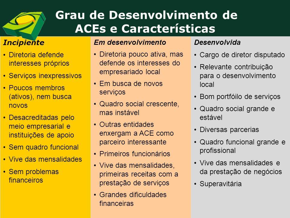 Grau de Desenvolvimento de ACEs e Características