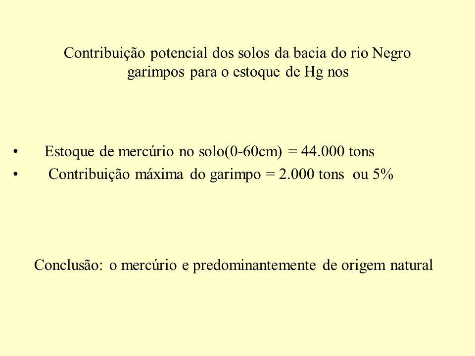 Conclusão: o mercúrio e predominantemente de origem natural
