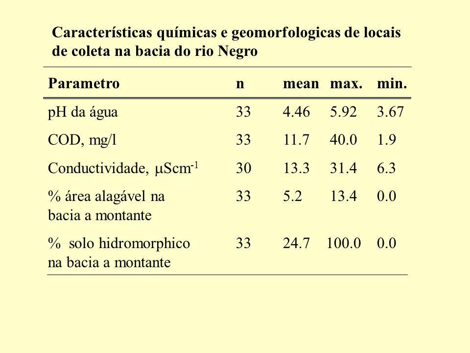 Características químicas e geomorfologicas de locais de coleta na bacia do rio Negro