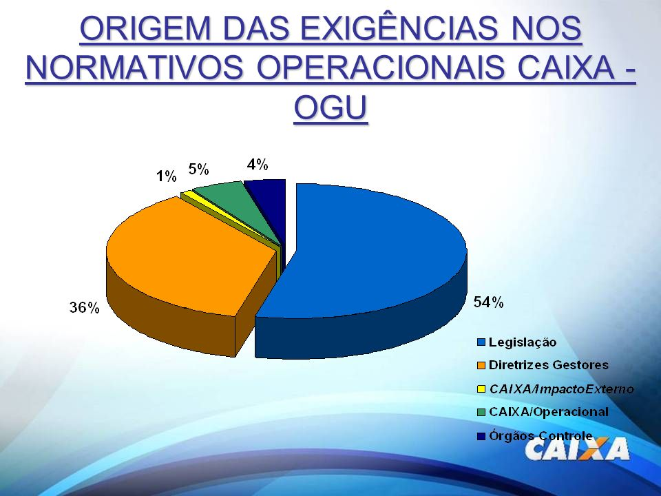 ORIGEM DAS EXIGÊNCIAS NOS NORMATIVOS OPERACIONAIS CAIXA - OGU