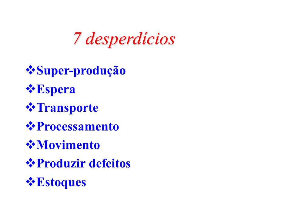 7 desperdícios Super-produção Espera Transporte Processamento