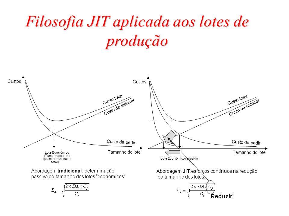 Filosofia JIT aplicada aos lotes de produção