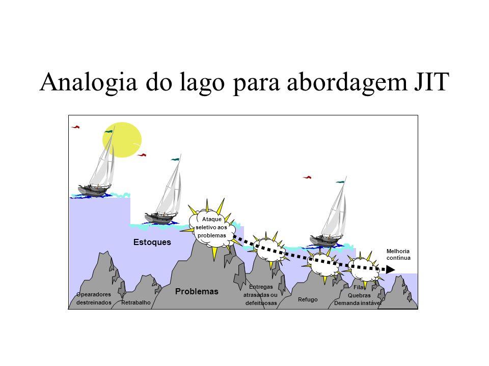 Analogia do lago para abordagem JIT