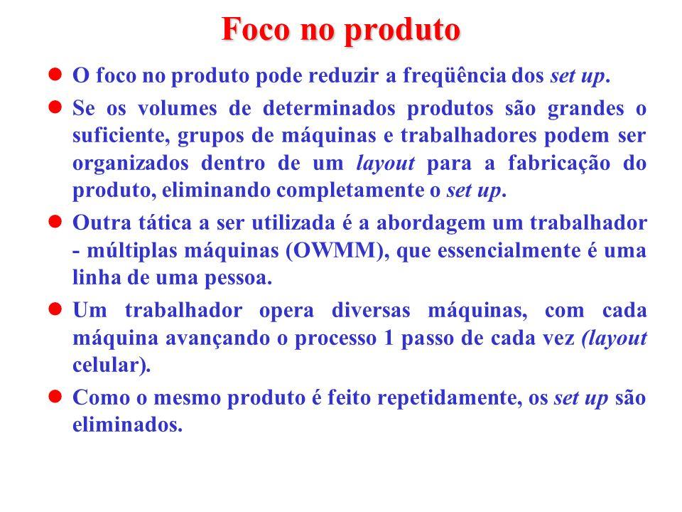 Foco no produto O foco no produto pode reduzir a freqüência dos set up.