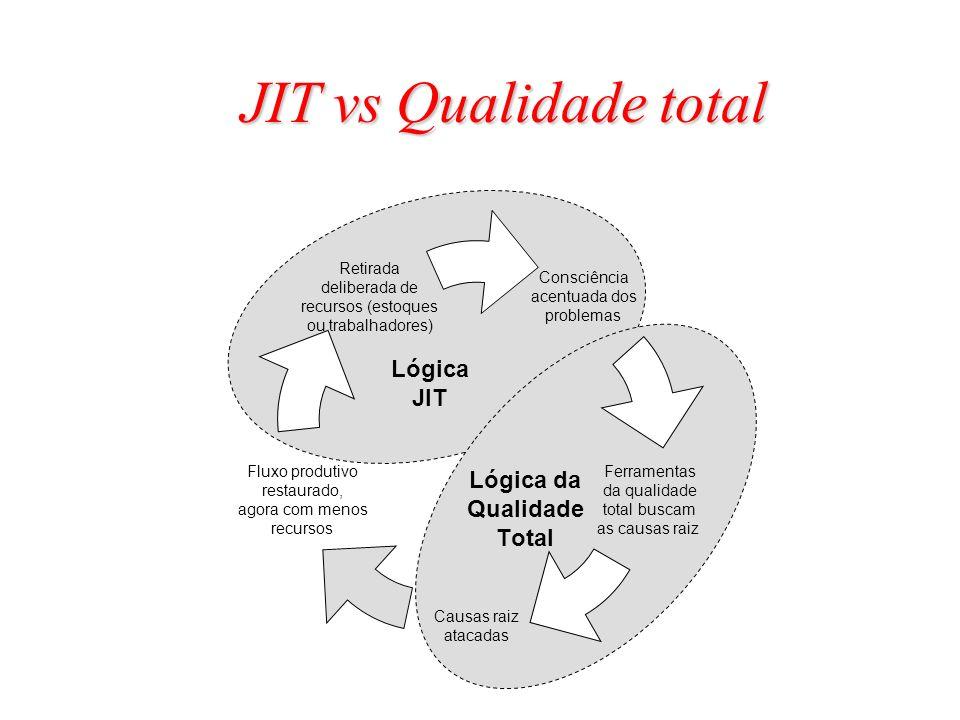 JIT vs Qualidade total Lógica JIT