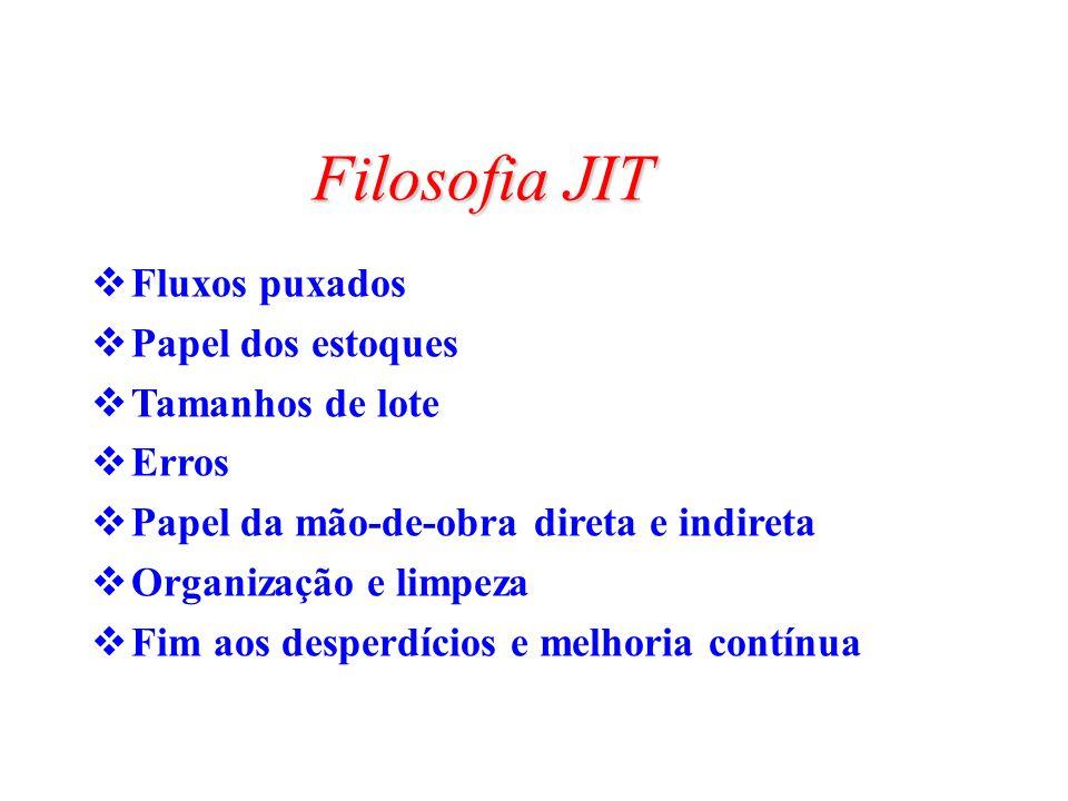 Filosofia JIT Fluxos puxados Papel dos estoques Tamanhos de lote Erros