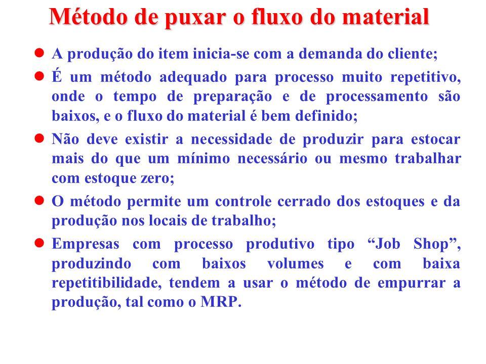 Método de puxar o fluxo do material