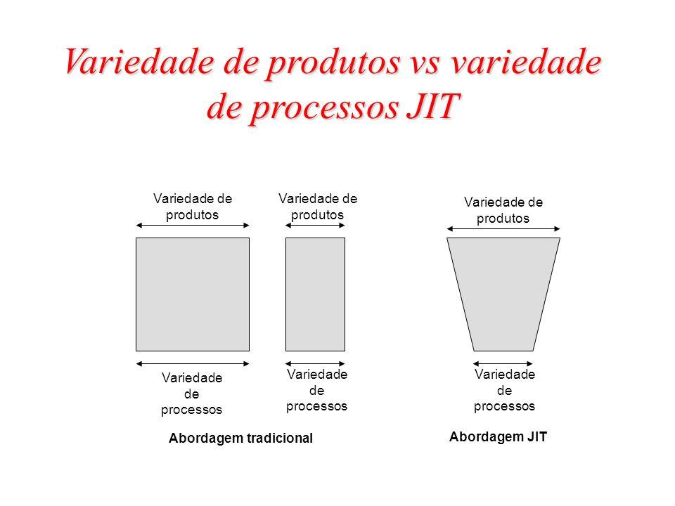 Variedade de produtos vs variedade de processos JIT