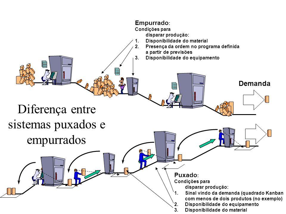 Diferença entre sistemas puxados e empurrados