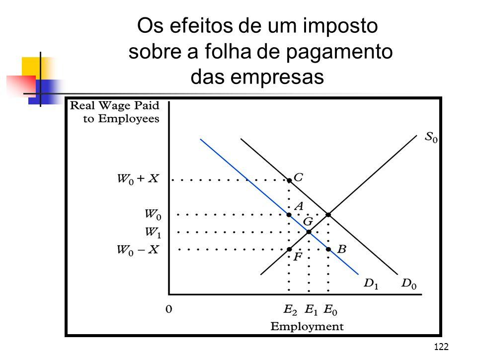 Os efeitos de um imposto sobre a folha de pagamento das empresas