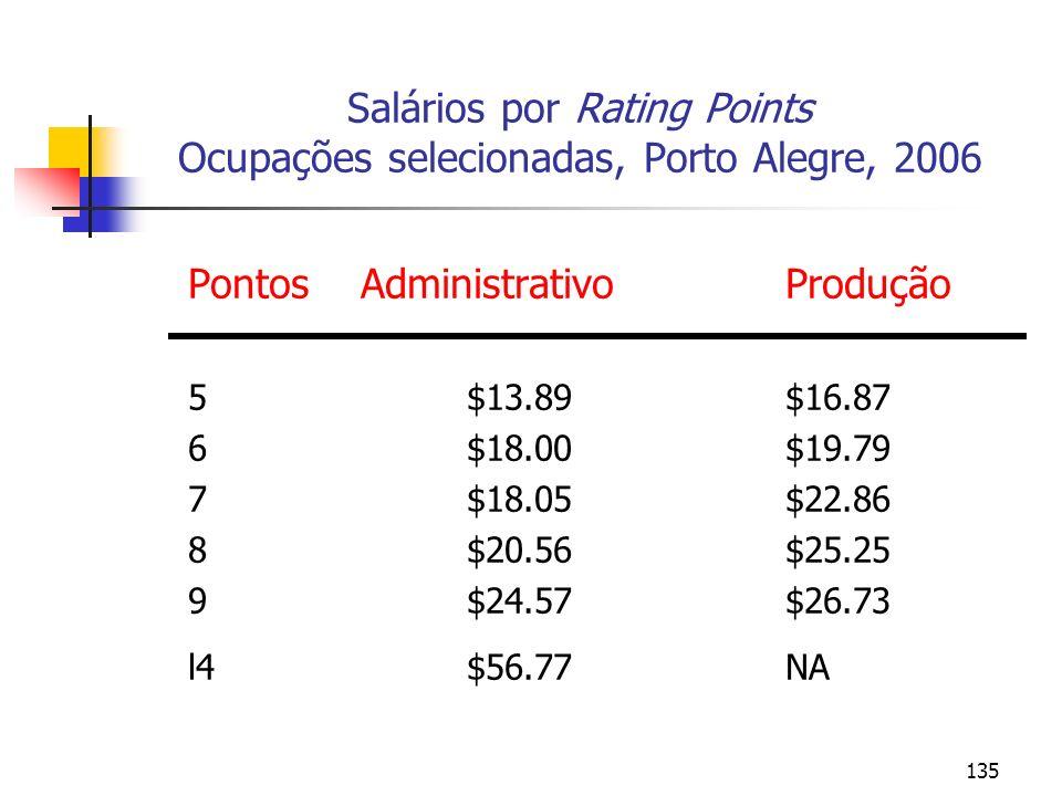 Salários por Rating Points Ocupações selecionadas, Porto Alegre, 2006