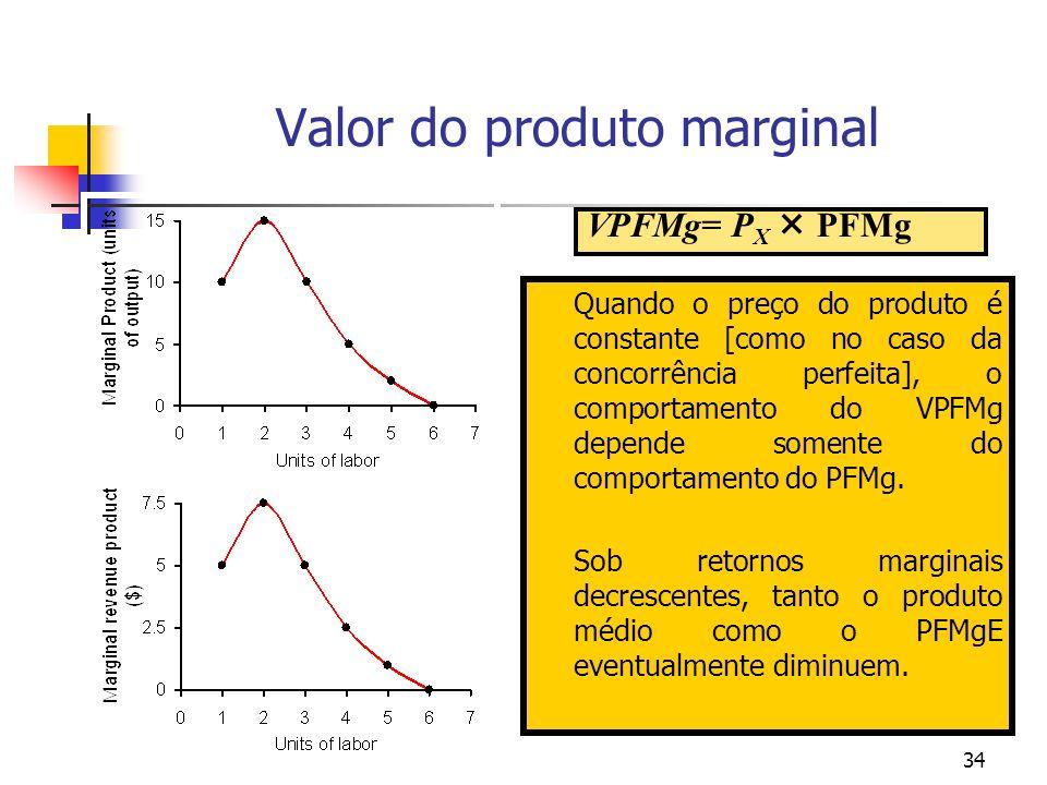 Valor do produto marginal